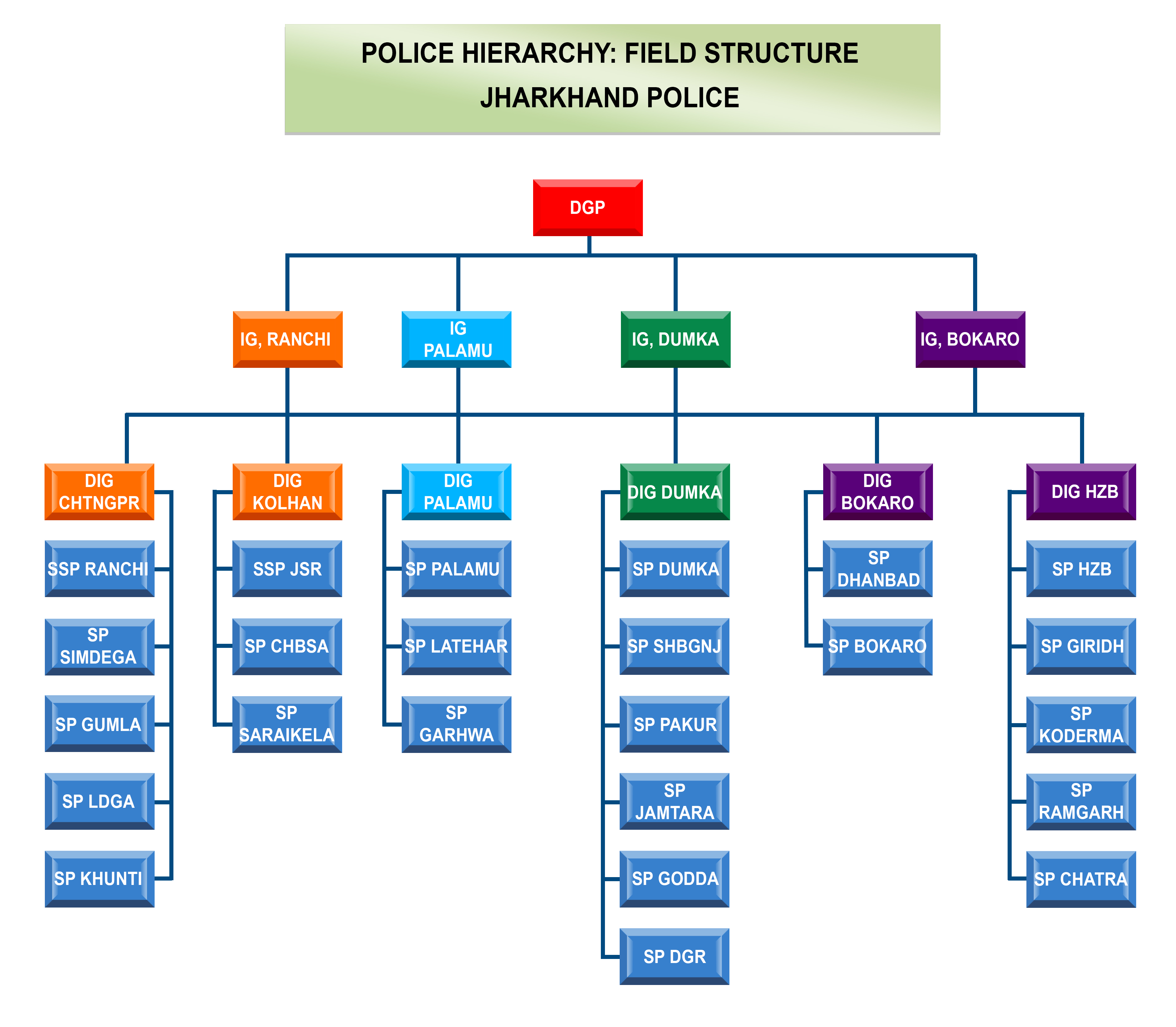 max force engine system diagram hierarchy system diagram organization chart | department of police, state ...
